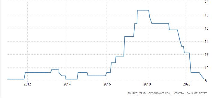 interest rates egypt